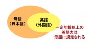 英語力は母語に規定される